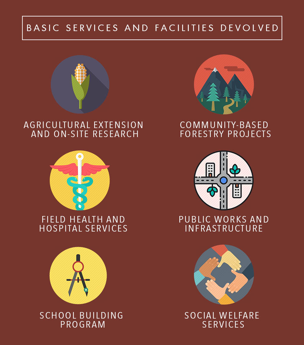 Powers and Devolved Services of Local Government Units (LGUs)