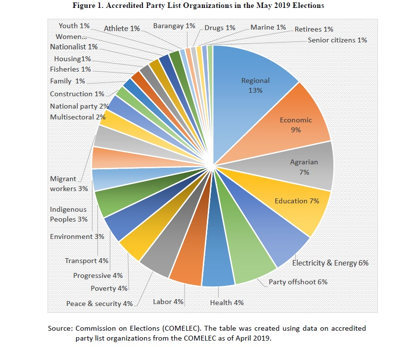 Figure 1. Accredited Party List Organizations in the May 2019 Elections