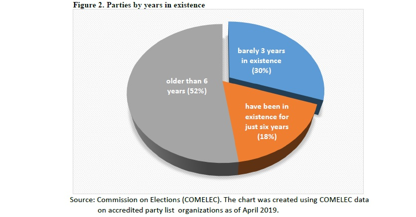 Figure 2. Parties by years in existence