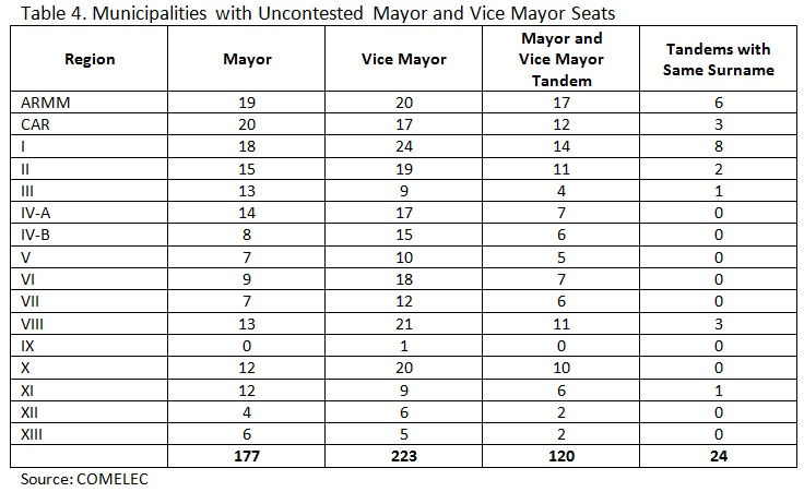 Table 4. Municipalities with Uncontested Mayor and Vice Mayor Seats