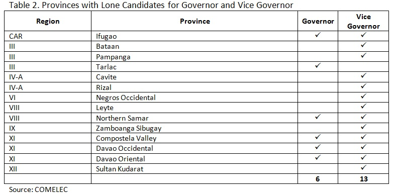 Table 2. Provinces with Lone Candidates for Governor and Vice Governor